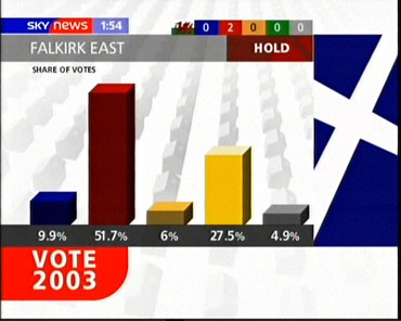news-events-2003-by-election-vote-13810