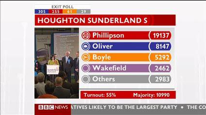 election-night-2010-bbc-news-47507