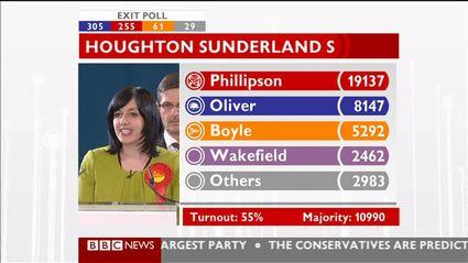 election-night-2010-bbc-news-47509