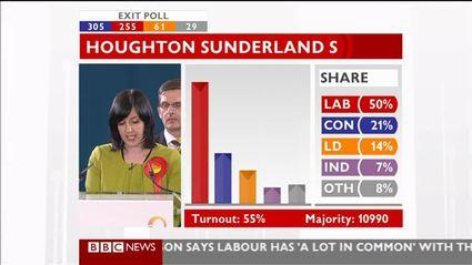 election-night-2010-bbc-news-47511
