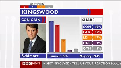 election-night-2010-bbc-news-47595
