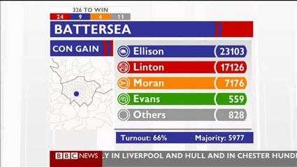 election-night-2010-bbc-news-47621