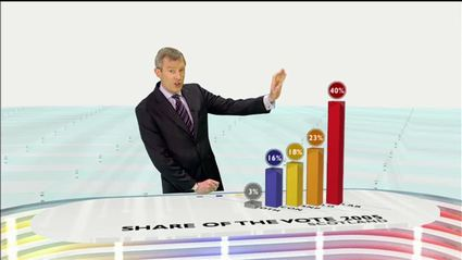 election-night-2010-bbc-news-47629