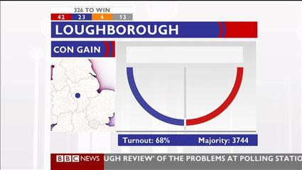 election-night-2010-bbc-news-47635