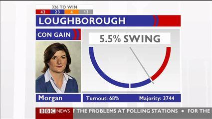 election-night-2010-bbc-news-47637