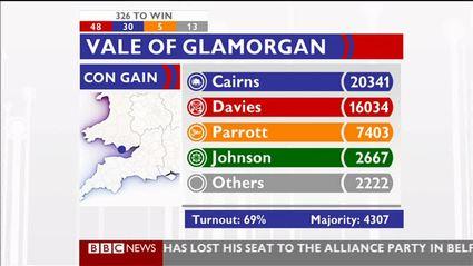 election-night-2010-bbc-news-47639