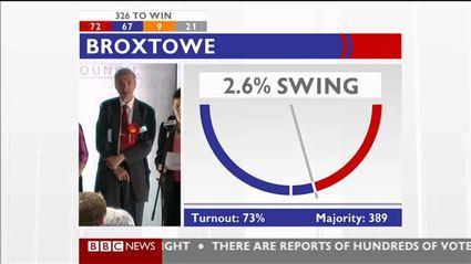election-night-2010-bbc-news-47661