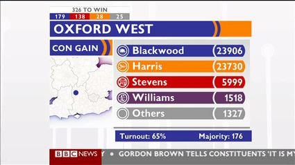 election-night-2010-bbc-news-47701