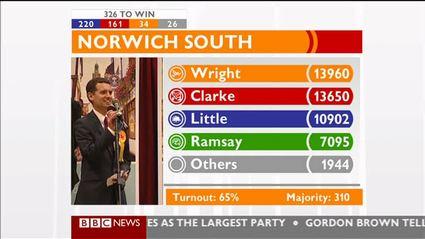 election-night-2010-bbc-news-47721