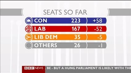 election-night-2010-bbc-news-47723