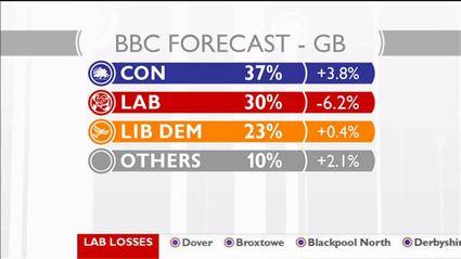election-night-2010-bbc-news-47749
