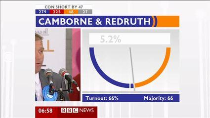election-night-2010-bbc-news-47787
