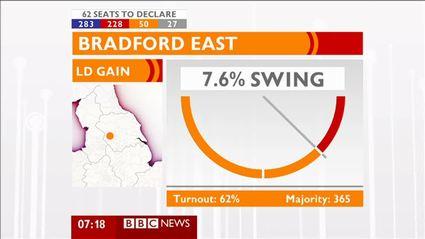 election-night-2010-bbc-news-47803