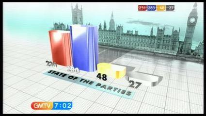 election-night-2010-gmtv-47127