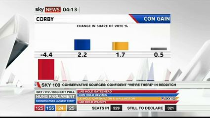election-night-2010-sky-news-46347