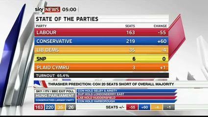 election-night-2010-sky-news-46373