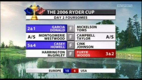 sky-sports-2006-ryder-cup-33239