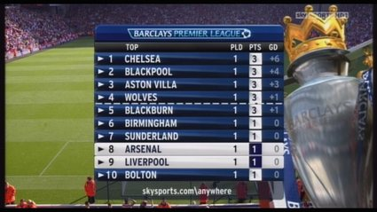 sky-sports-premierhip-football-2010b (64)