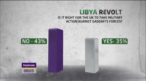 arab-uprising-libya-itv-news-30567