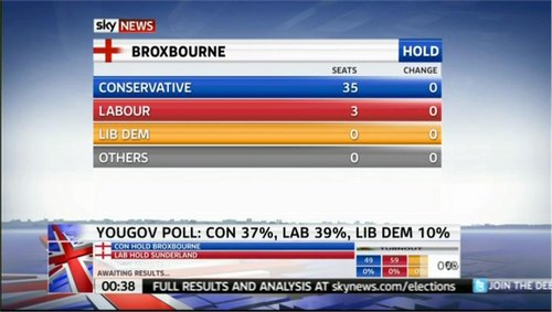 local-elections-2011-sky-news-33532