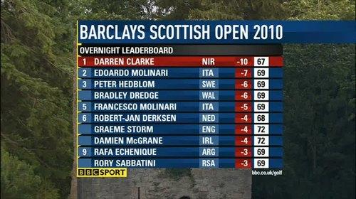bbc-golf-graphics-2010-49896