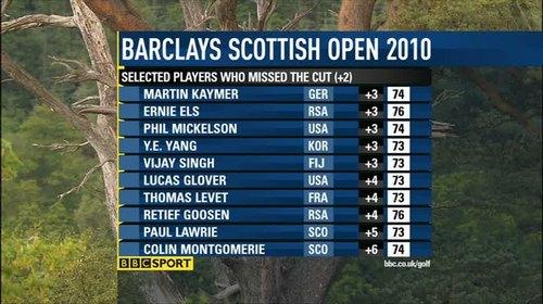 bbc-golf-graphics-2010-49897
