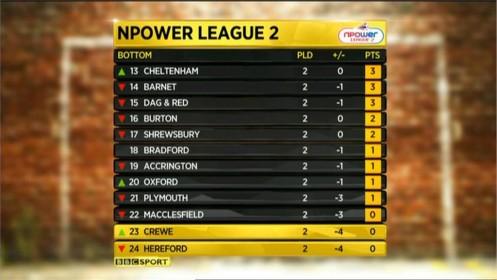 bbc-the-league-show-2011-24931
