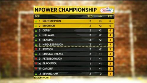 bbc-the-league-show-2011-24934