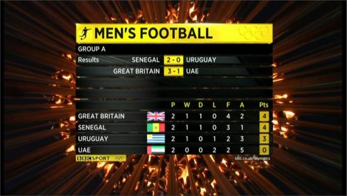 Example of BBC Sports graphics during London 2012 (7)