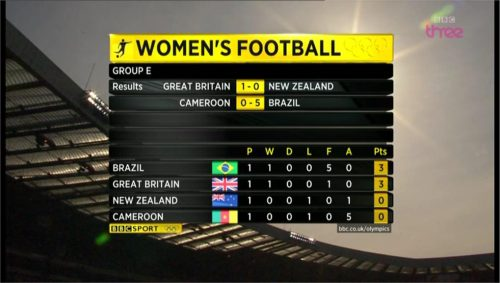 Example of BBC Sports graphics during London 2012 (8)