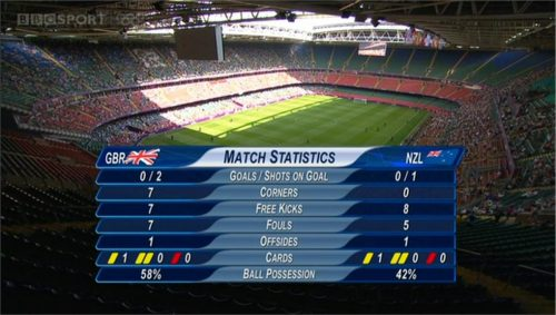 Example of OBS London 2012 Graphics (13)