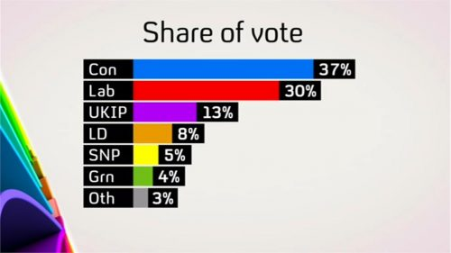 Channel 4 News Election (23)