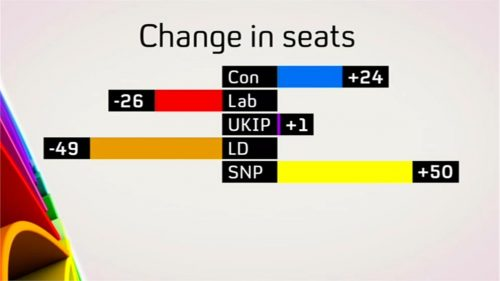 Channel 4 News Election (27)