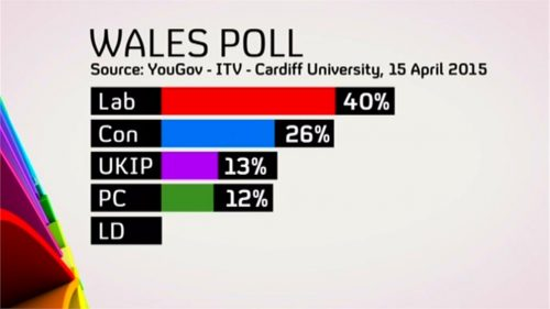 Channel 4 News - General Election 2015 - Campaign Coverage (3)