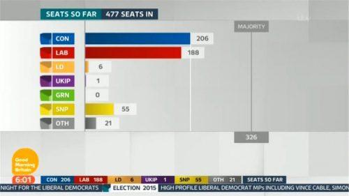 Good Morning Britain Election (14)