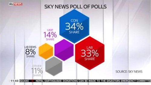 Sky News - General Election 2015 - Campaign Coverage (10)