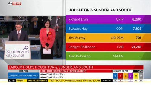Sky News General Election 2015 Images (105)