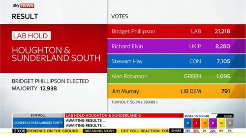 Sky News General Election 2015 Images (109)