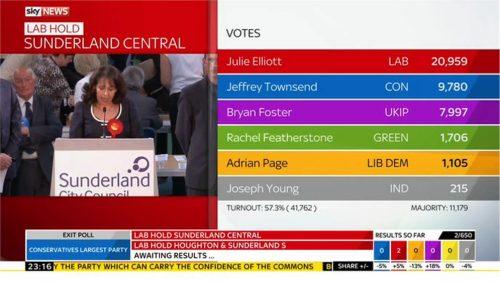Sky News General Election 2015 Images (112)