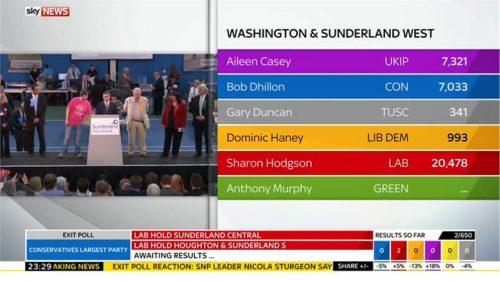 Sky News General Election 2015 Images (114)