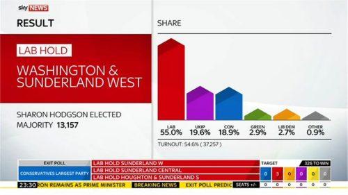 Sky News General Election 2015 Images (115)