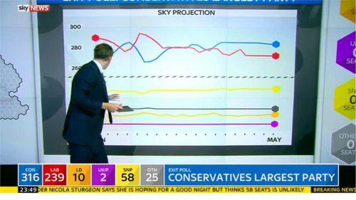 Sky News General Election 2015 Images (122)