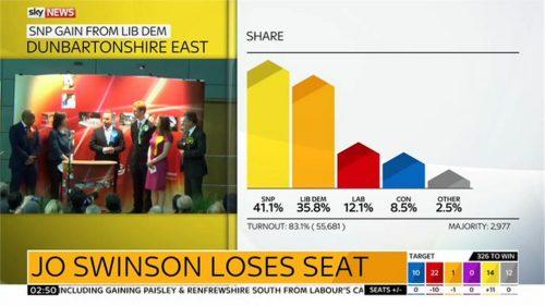 Sky News General Election 2015 Images (127)