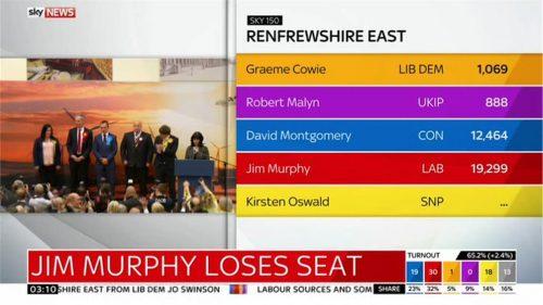 Sky News General Election 2015 Images (130)