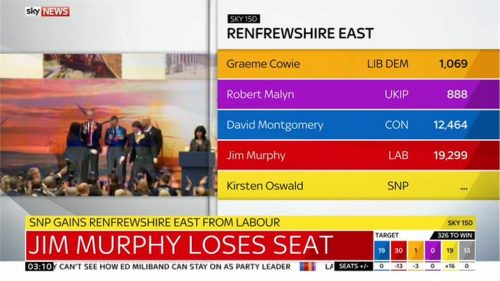 Sky News General Election 2015 Images (131)