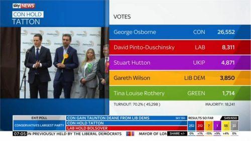 Sky News General Election 2015 Images (163)