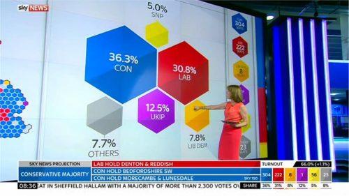 Sky News General Election 2015 Images (170)