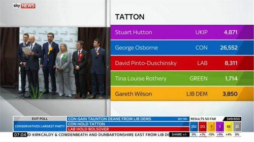 Sky News General Election 2015 Images (196)