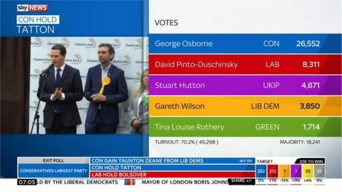 Sky News General Election 2015 Images (197)