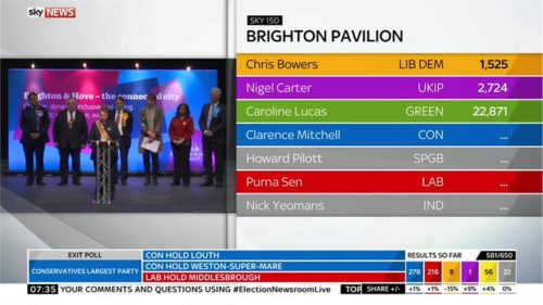Sky News General Election 2015 Images (201)